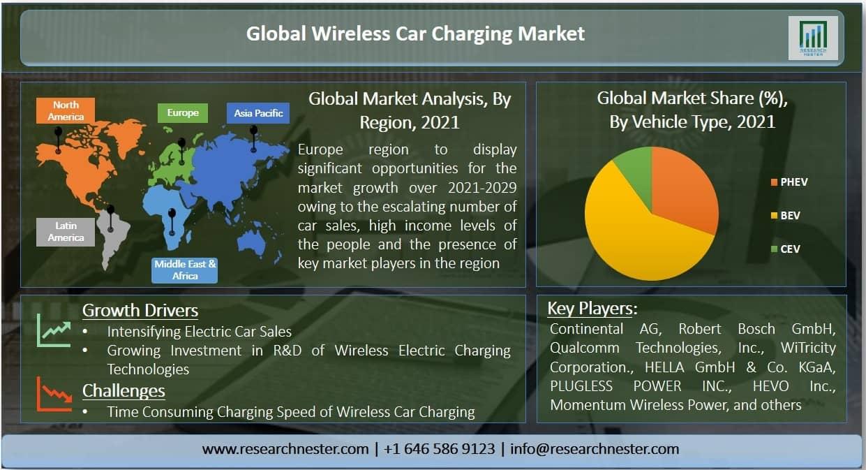 Wireless Car Charging Market Graph