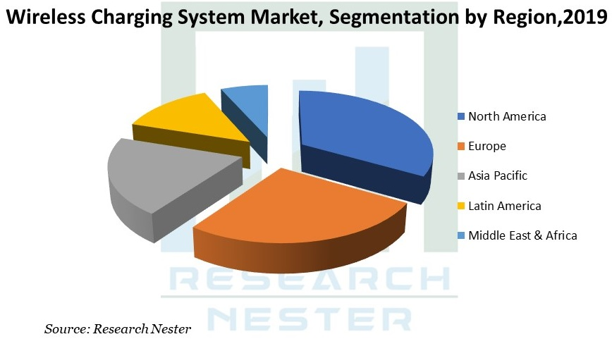 Wireless Charging System Market Graph