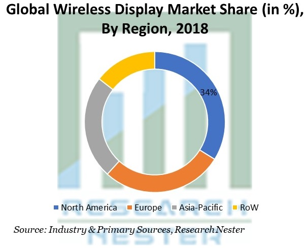 Wireless Display Market Share