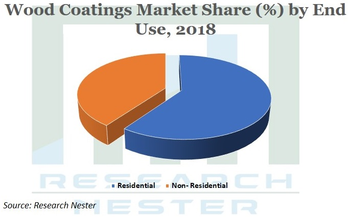 wood Coatings market Graph