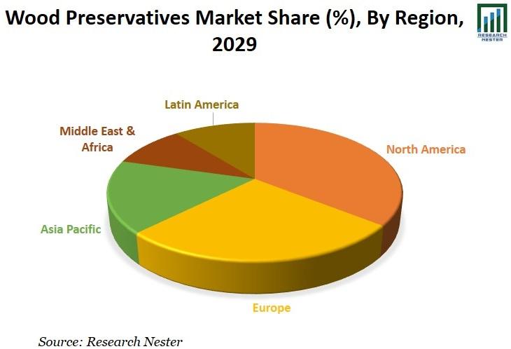 Wood-Preservatives-Market Graph