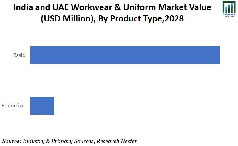 Work wear & Uniform Market By Product