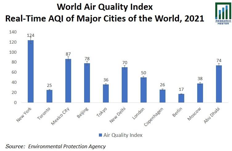World Air Quality Graph