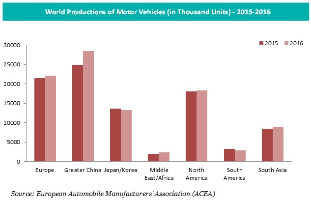 World Productions of Motor Vehicles in 2015-2016