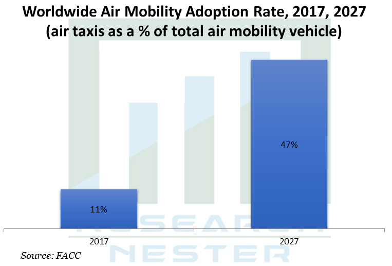 Worldwide Air Mobility Adoption Rate