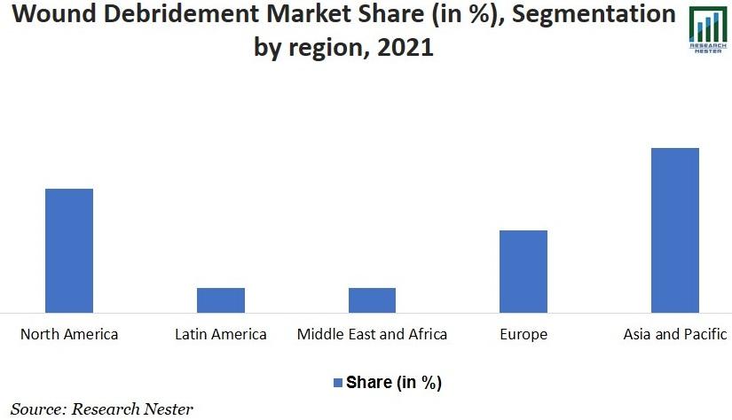 Wound Debridement Market Share Image