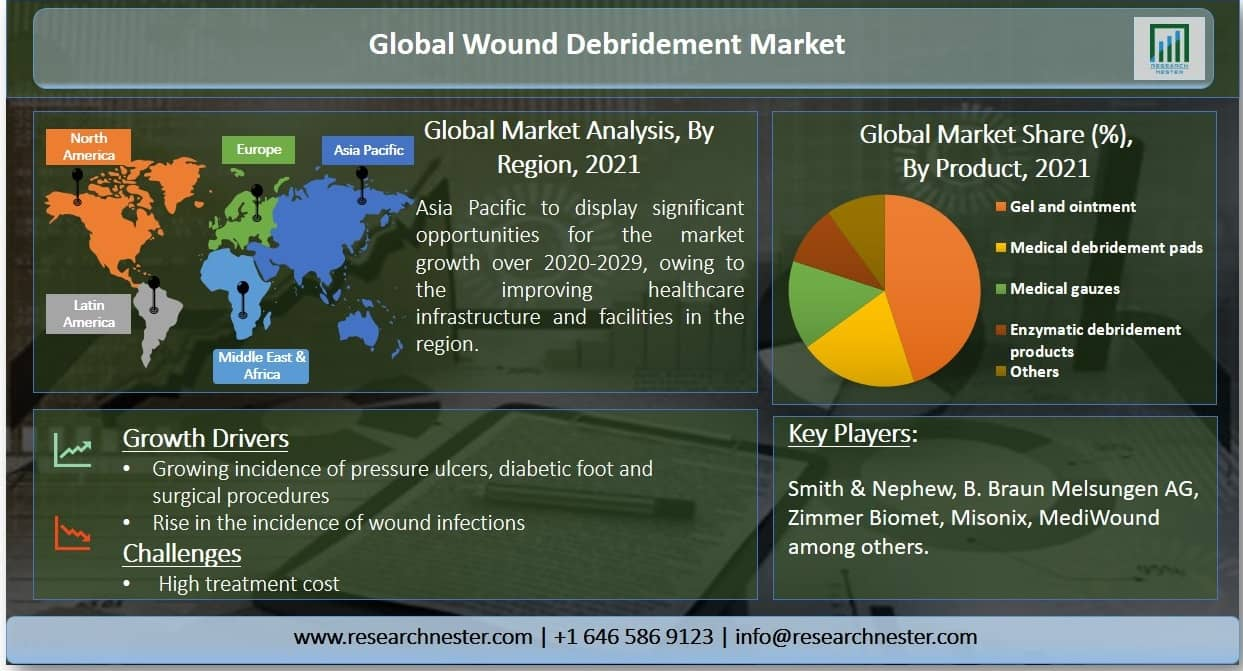 Wound Debridement Market Graph