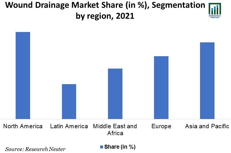 Wound-Drainage-Market-Share