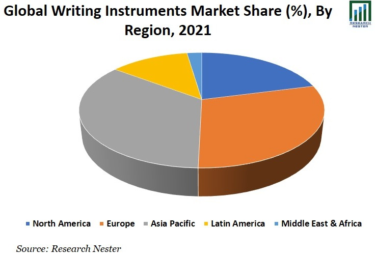 Writing Instruments Market Share Image