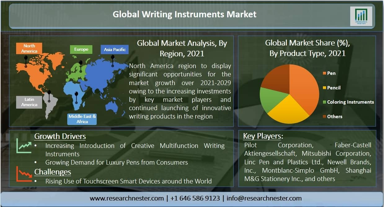 Writing Instruments Market Graph