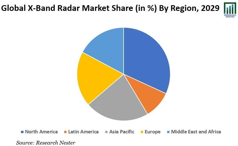 X-Band Radar Market Share Graph