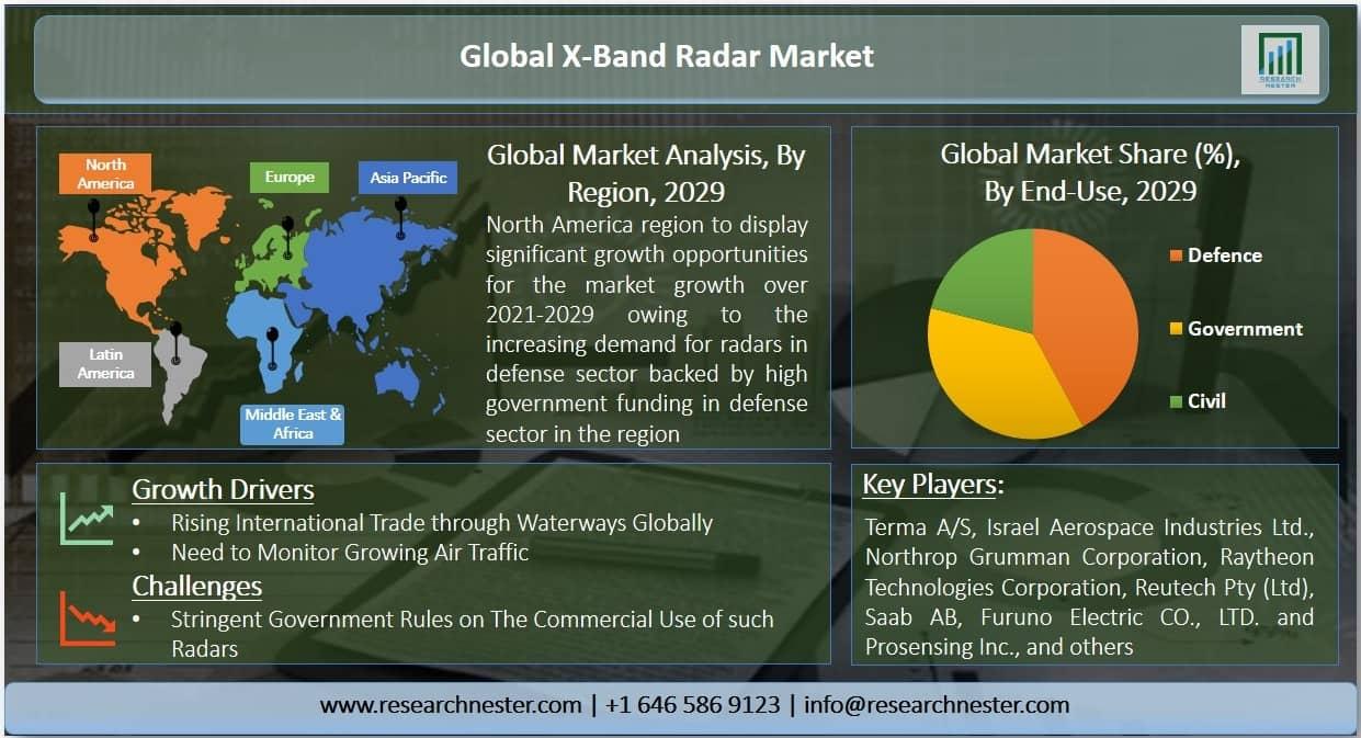 X-Band Radar Market Graph
