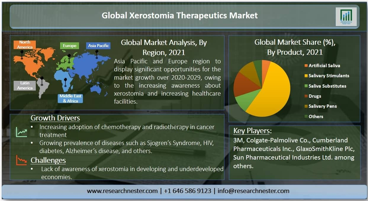 Xerostomia Therapeutics Market Graph