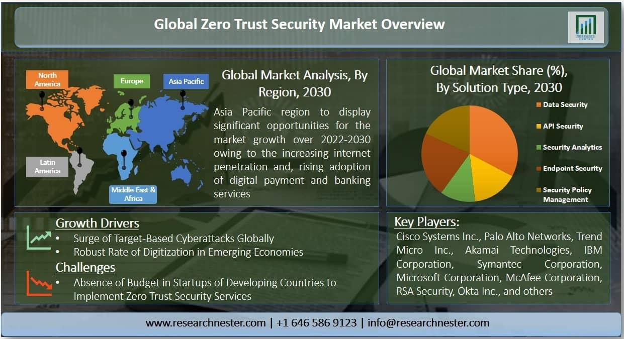 Zero Trust Security Market Graph