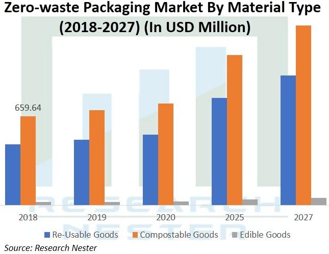 Zero-Waste-Packaging-Market