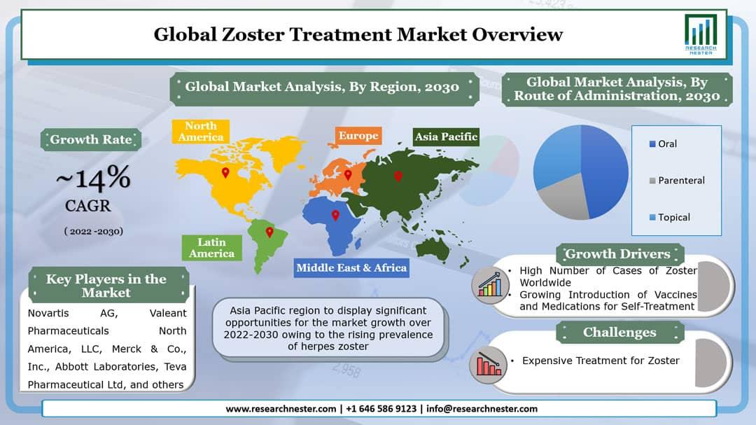 Zoster Treatment Market Graph