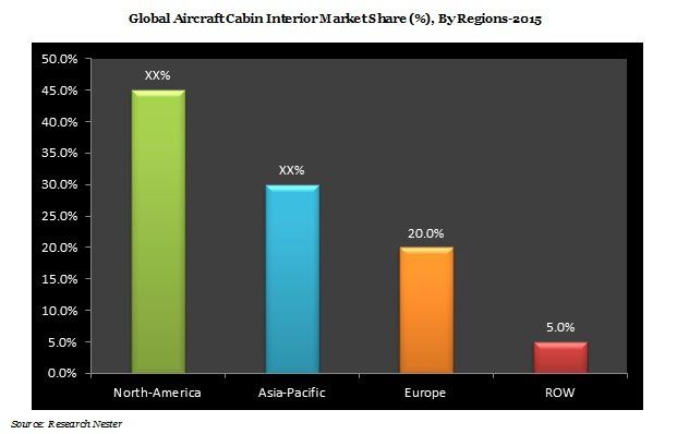 Aircraft Cabin Interior Market Demand & Revenue Opportunity