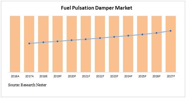automotive fuel pulsation damper market