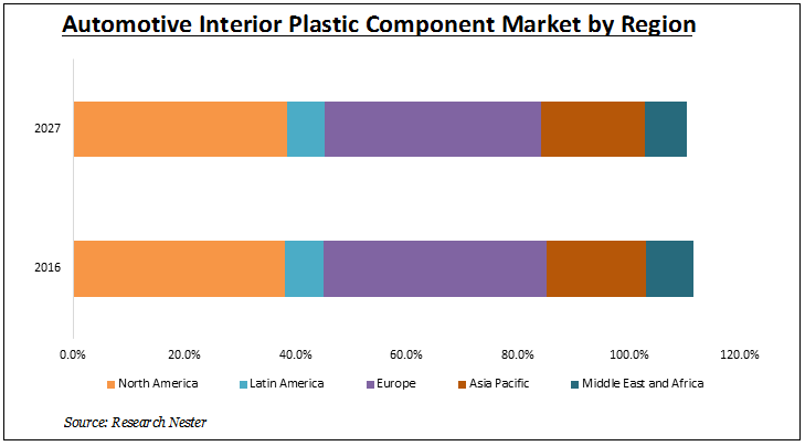 automotive interior plastic component market by region