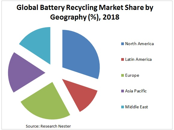battery recycling market share graph