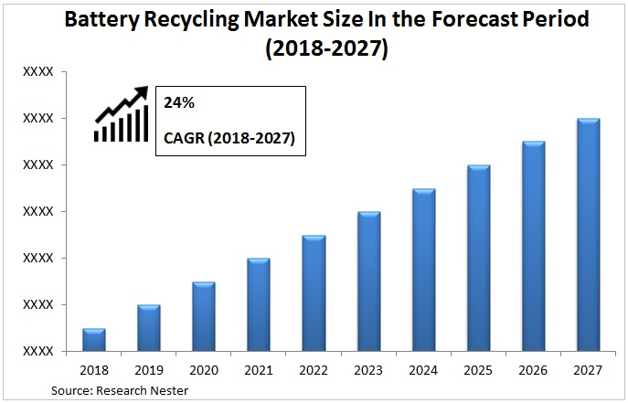 battery recycling market Graph
