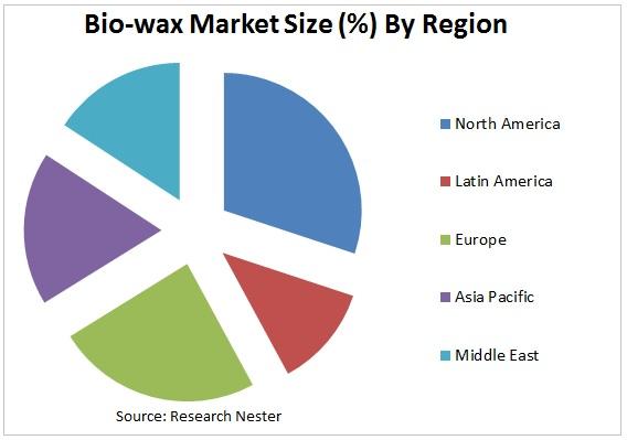 bio wax market