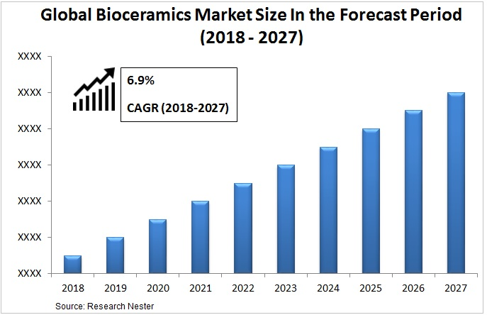 Bioceramics market size