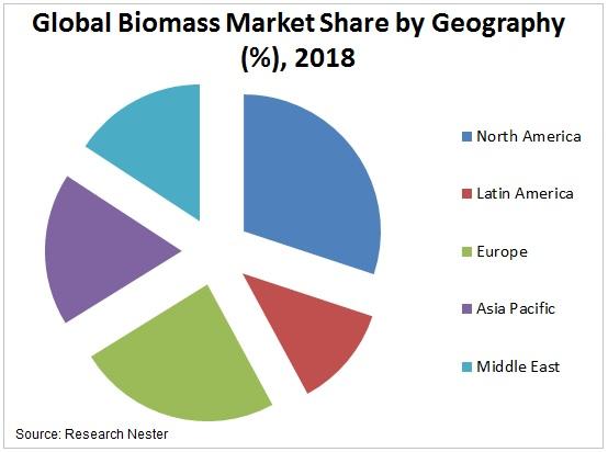 Biomass market share