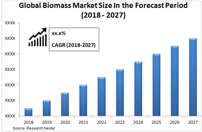 Biomass market Graph