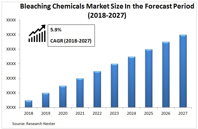 Bleaching Chemicals Market Graph