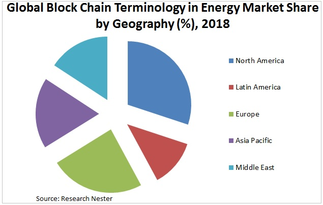 Block chain terminology in energy market share Graph