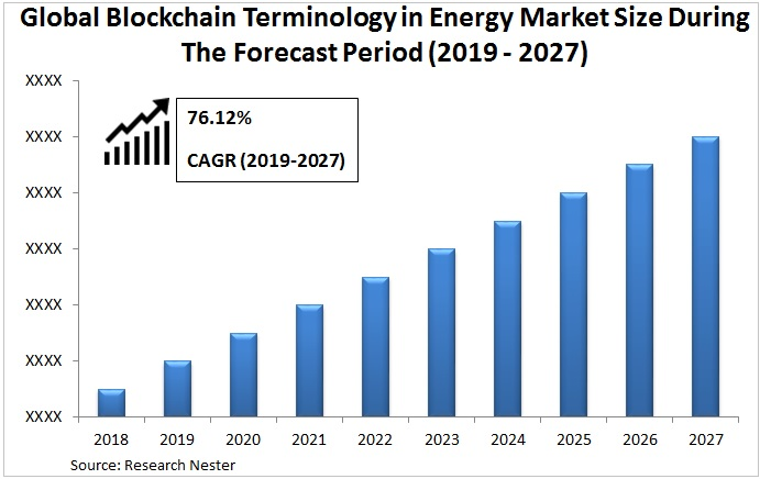 Blockchain terminology in energy market size Graph
