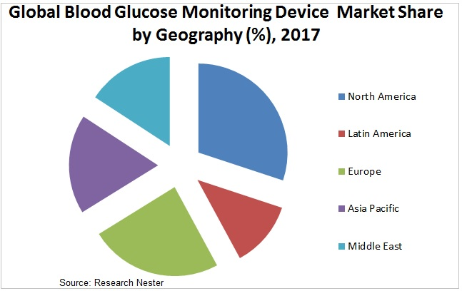 blood glucose monitoring device market