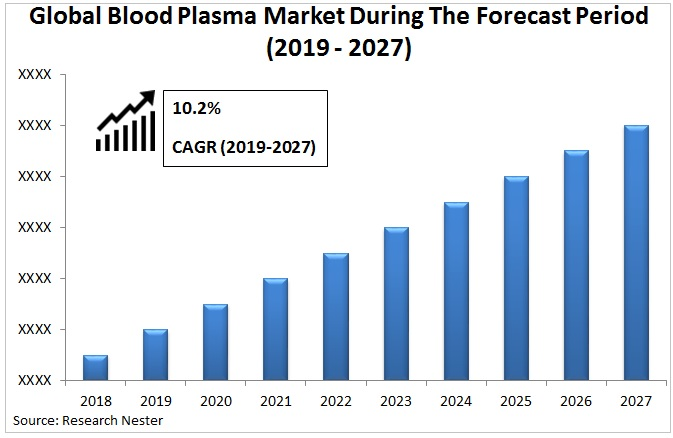 Blood Plasma market Graph