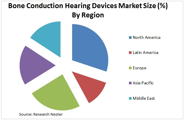 bone conduction hearing devices market Graph