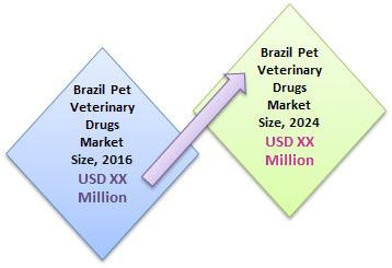 Brazil pet veterinary drugs