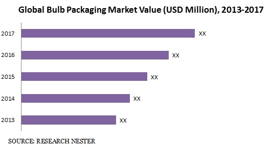 bulb packaging market