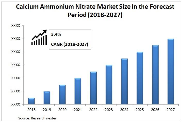 Calcium Ammonium Nitrate Market Graph