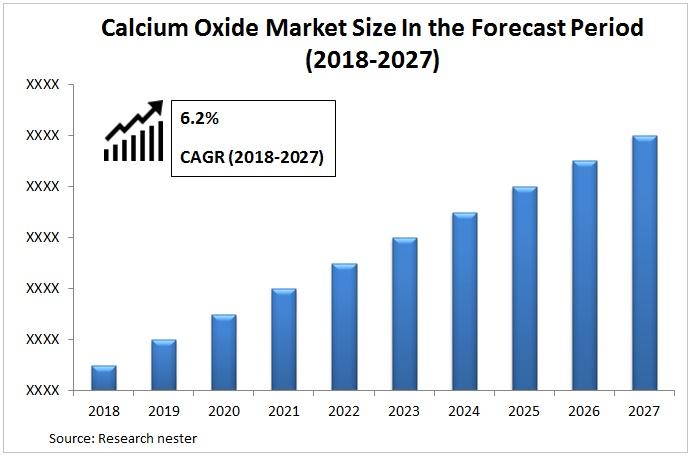 Calcium Oxide Market Graph