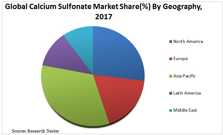 calcium sulfonate market Graph