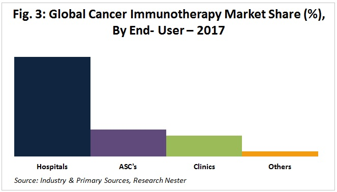 Cancer Immunotherapy market by end user