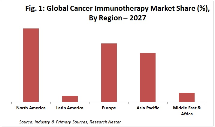 Cancer Immunotherapy market share