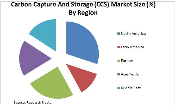 Carbon Capture and Storage (CCS) Market Graph