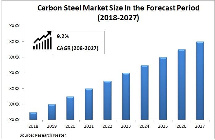 carbon steel market