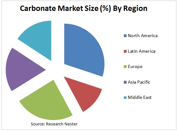 Carbonate market graph
