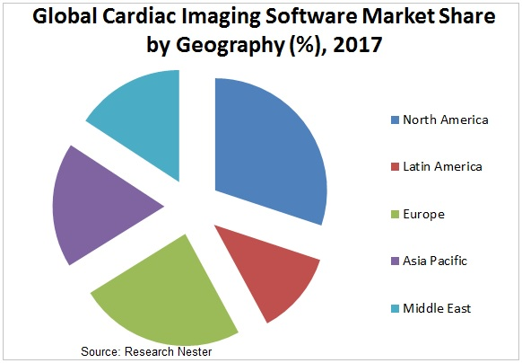 cardiac Imaging software market Graph