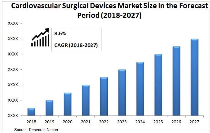 Cardiovascular surgical devices market Graph