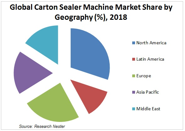 Carton Sealer Machine Market Graph