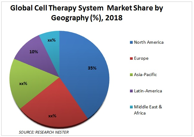 Cell Therapy System Market share