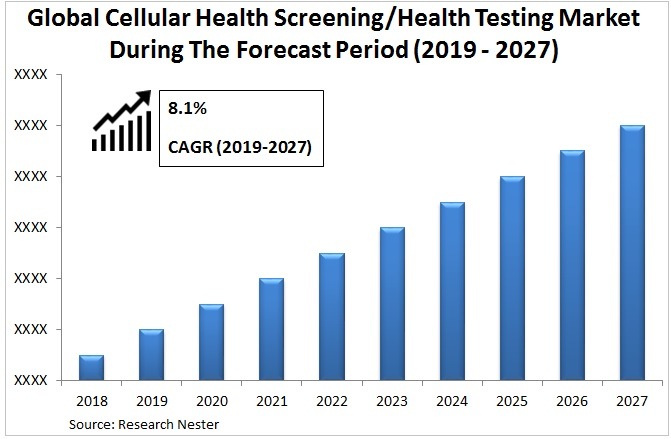 cellular health screening market Graph